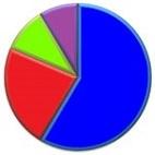 Fuel statistics